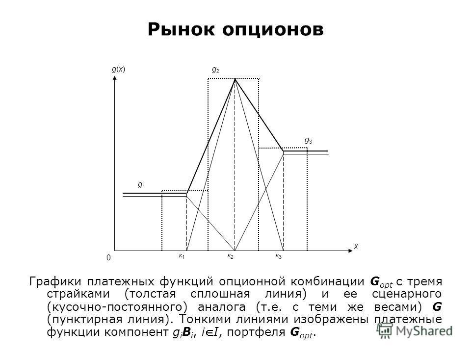 Рынок опционов Графики платежных функций опционной комбинации G opt с тремя страйками (толстая сплошная линия) и ее сценарного (кусочно-постоянного) аналога (т.е. с теми же весами) G (пунктирная линия). Тонкими линиями изображены платежные функции ко