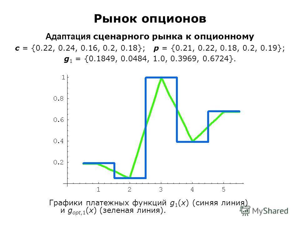 Рынок опционов Адаптация сценарного рынка к опционному c = {0.22, 0.24, 0.16, 0.2, 0.18}; p = {0.21, 0.22, 0.18, 0.2, 0.19}; g 1 = {0.1849, 0.0484, 1.0, 0.3969, 0.6724}. Графики платежных функций g 1 (x) (синяя линия) и g opt,1 (x) (зеленая линия).