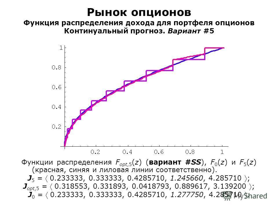 Рынок опционов Функция распределения дохода для портфеля опционов Континуальный прогноз. Вариант #5 Функции распределения F opt,5 (z) (вариант #SS), F 0 (z) и F 5 (z) (красная, синяя и лиловая линии соответственно). J 5 = 0.233333, 0.333333, 0.428571