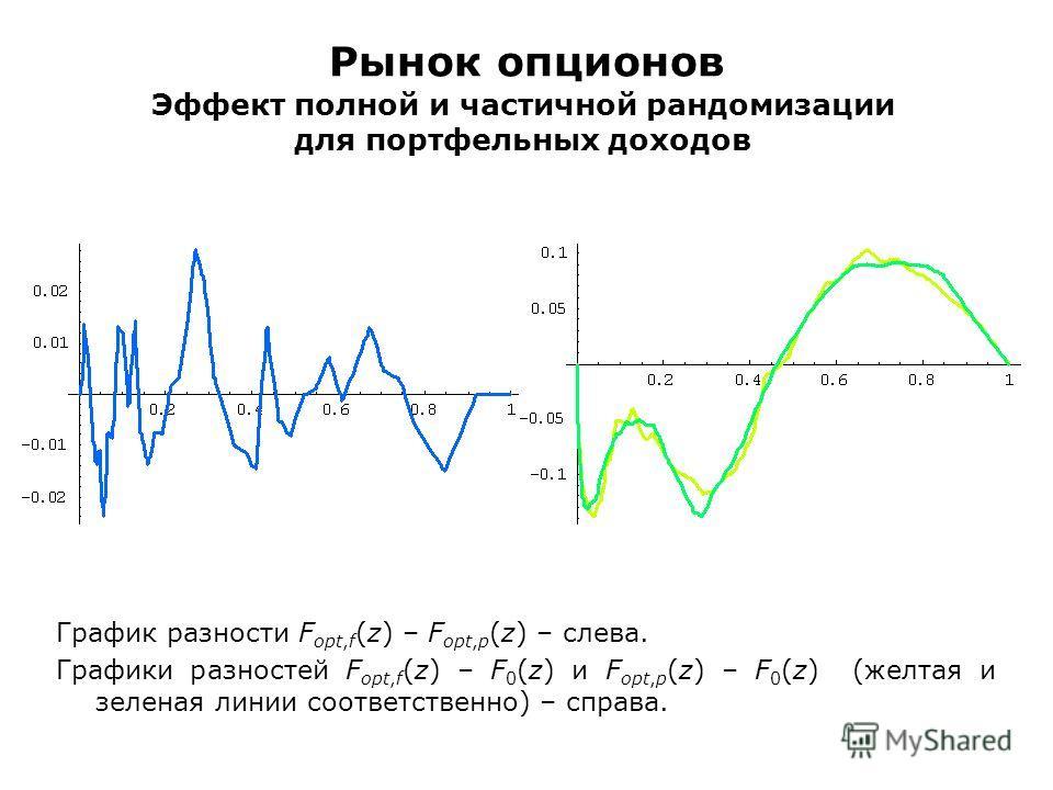 Рынок опционов Эффект полной и частичной рандомизации для портфельных доходов График разности F opt,f (z) – F opt,p (z) – слева. Графики разностей F opt,f (z) – F 0 (z) и F opt,p (z) – F 0 (z) (желтая и зеленая линии соответственно) – справа.