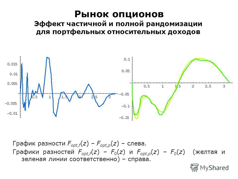 Рынок опционов Эффект частичной и полной рандомизации для портфельных относительных доходов График разности F opt,f (z) – F opt,p (z) – слева. Графики разностей F opt,f (z) – F 0 (z) и F opt,p (z) – F 0 (z) (желтая и зеленая линии соответственно) – с