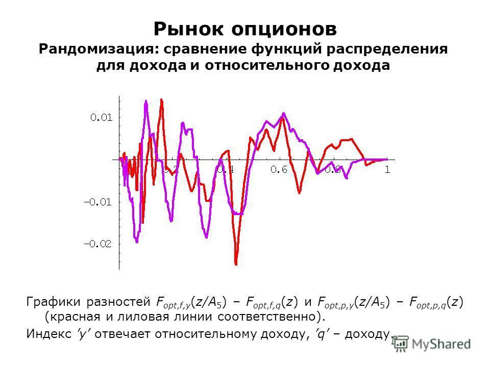 Рынок опционов Рандомизация: сравнение функций распределения для дохода и относительного дохода Графики разностей F opt,f,y (z/A 5 ) – F opt,f,q (z) и F opt,p,y (z/A 5 ) – F opt,p,q (z) (красная и лиловая линии соответственно). Индекс y отвечает отно
