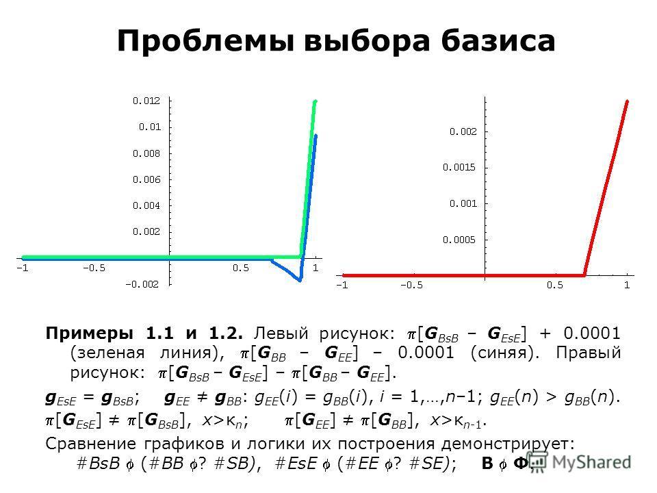 Проблемы выбора базиса Примеры 1.1 и 1.2. Левый рисунок: [G BsB – G EsE ] + 0.0001 (зеленая линия), [G BB – G EE ] – 0.0001 (синяя). Правый рисунок: [G BsB – G EsE ] – [G BB – G EE ]. g EsE = g BsB ; g EE g BB : g EE (i) = g BB (i), i = 1,…,n–1; g EE