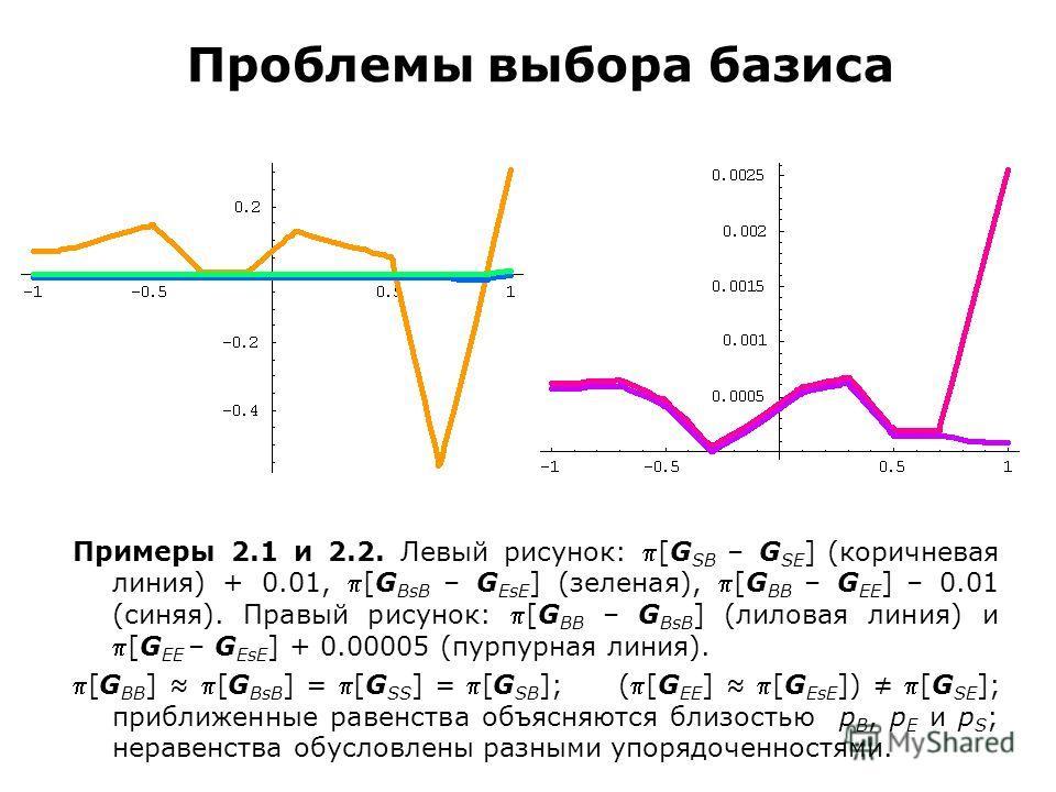 Проблемы выбора базиса Примеры 2.1 и 2.2. Левый рисунок: [G SB – G SE ] (коричневая линия) + 0.01, [G BsB – G EsE ] (зеленая), [G BB – G EE ] – 0.01 (синяя). Правый рисунок: [G BB – G BsB ] (лиловая линия) и[G EE – G EsE ] + 0.00005 (пурпурная линия)
