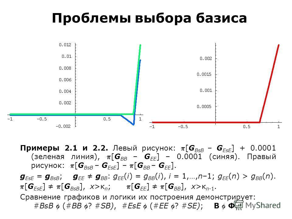 Проблемы выбора базиса Примеры 2.1 и 2.2. Левый рисунок: [G BsB – G EsE ] + 0.0001 (зеленая линия), [G BB – G EE ] – 0.0001 (синяя). Правый рисунок: [G BsB – G EsE ] – [G BB – G EE ]. g EsE = g BsB ; g EE g BB : g EE (i) = g BB (i), i = 1,…,n–1; g EE