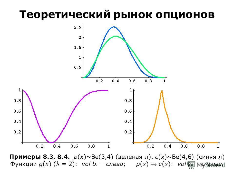 Примеры 8.3, 8.4. p(x)~Be(3,4) (зеленая л), c(x)~Be(4,6) (синяя л) Функции g(x) (λ = 2): vol b. – слева; p(x) c(x): vol s. – справа. Теоретический рынок опционов