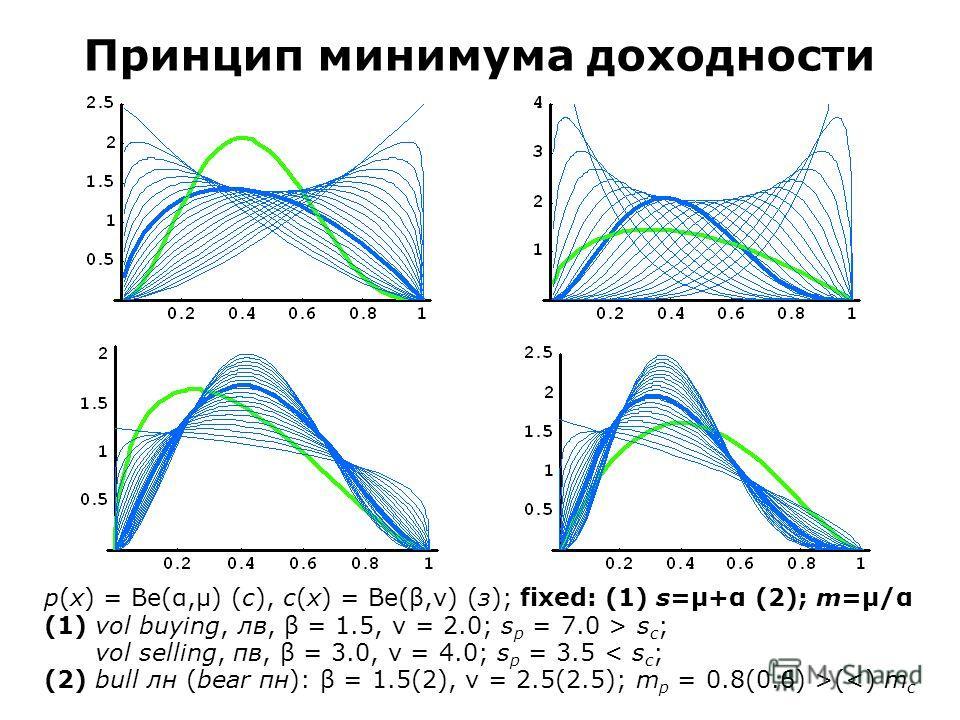 p(x) = Be(α,μ) (с), c(x) = Be(β,ν) (з); fixed: (1) s=μ+α (2); m=μ/α (1) vol buying, лв, β = 1.5, ν = 2.0; s p = 7.0 > s c ; vol selling, пв, β = 3.0, ν = 4.0; s p = 3.5 < s c ; (2) bull лн (bear пн): β = 1.5(2), ν = 2.5(2.5); m p = 0.8(0.6) >(