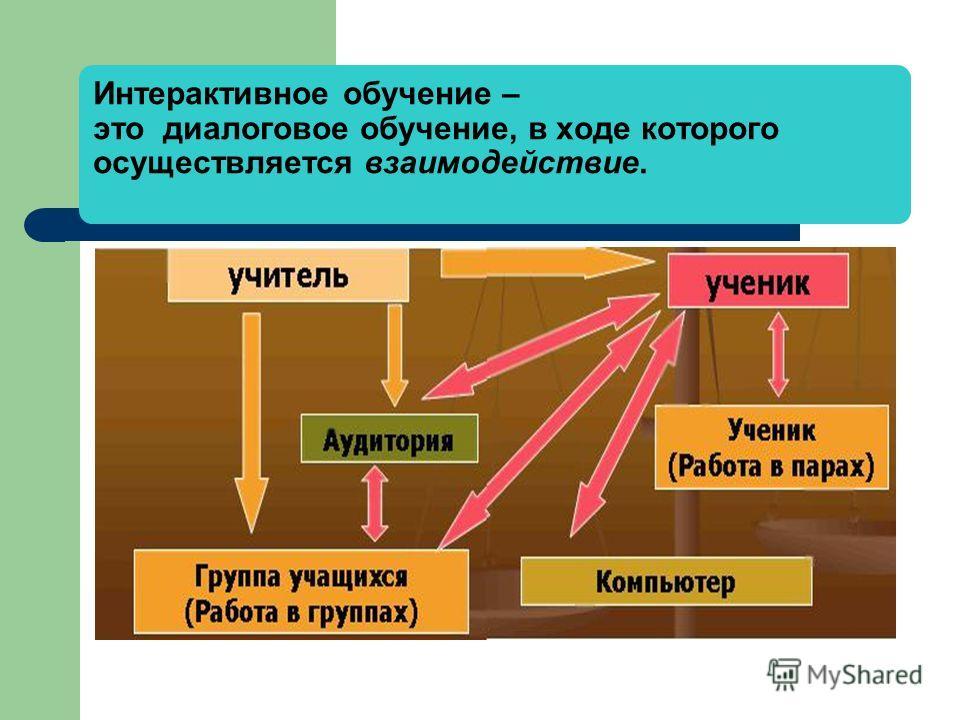 Интерактивное обучение – это диалоговое обучение, в ходе которого осуществляется взаимодействие.