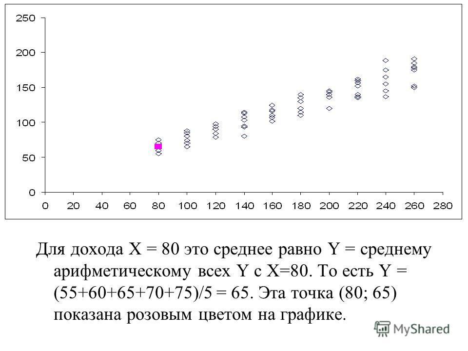 Для дохода Х = 80 это среднее равно Y = среднему арифметическому всех Y с Х=80. То есть Y = (55+60+65+70+75)/5 = 65. Эта точка (80; 65) показана розовым цветом на графике.