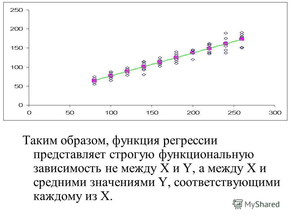 Таким образом, функция регрессии представляет строгую функциональную зависимость не между X и Y, а между X и средними значениями Y, соответствующими каждому из Х.