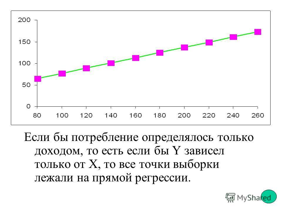 Если бы потребление определялось только доходом, то есть если бы Y зависел только от Х, то все точки выборки лежали на прямой регрессии.