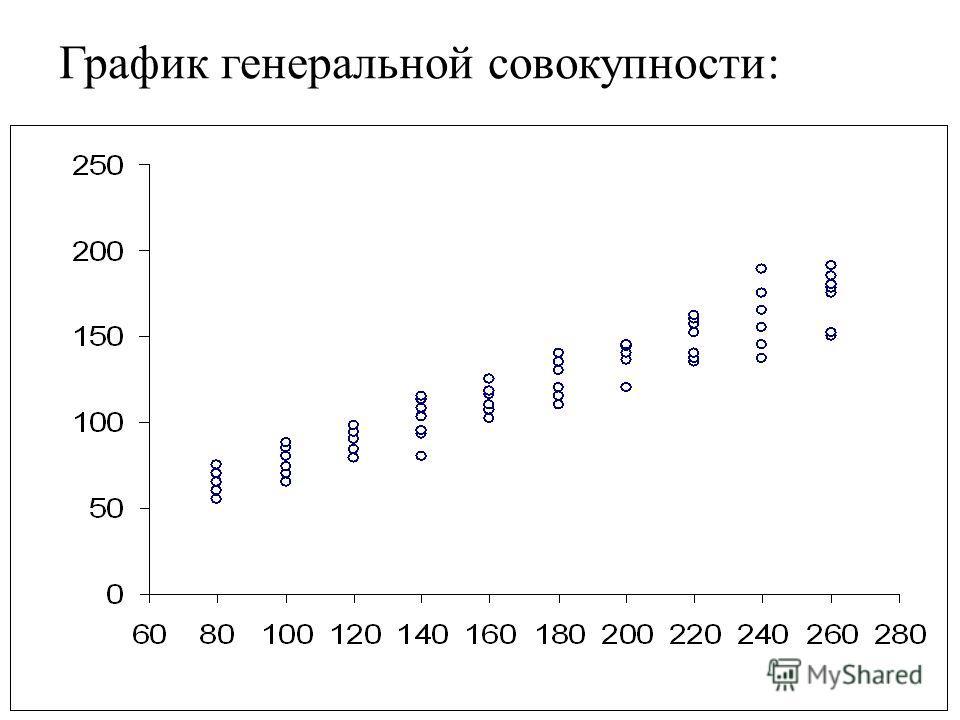 График генеральной совокупности: