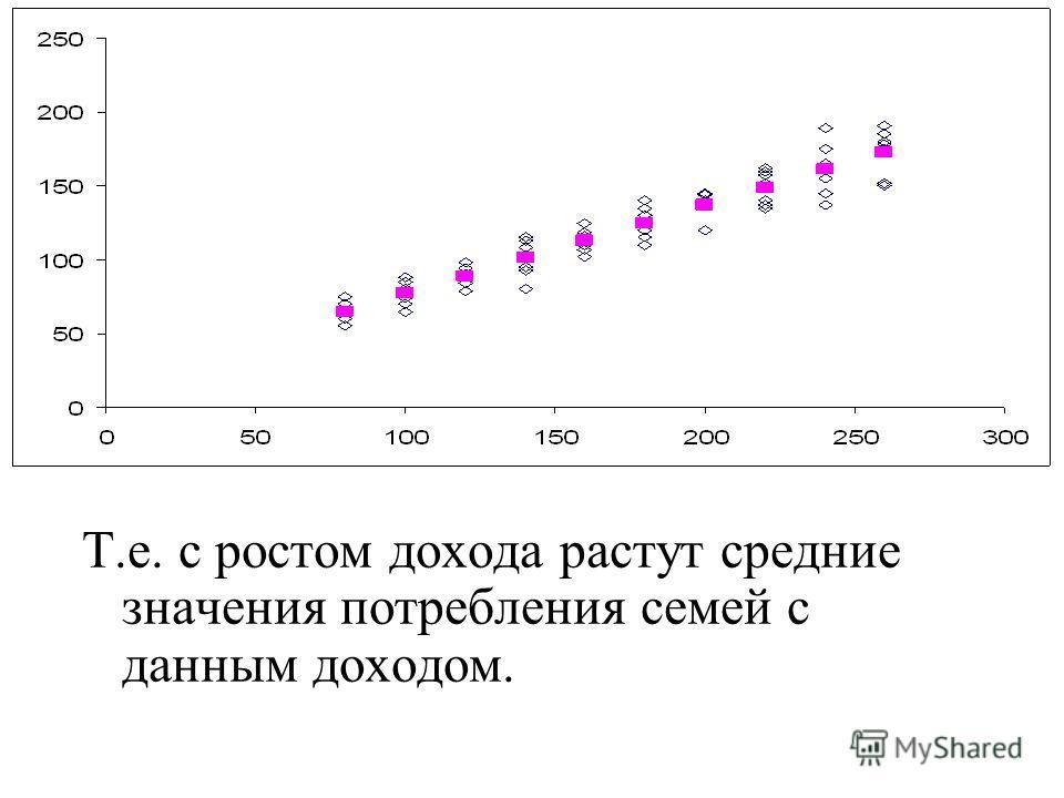 Т.е. с ростом дохода растут средние значения потребления семей с данным доходом.