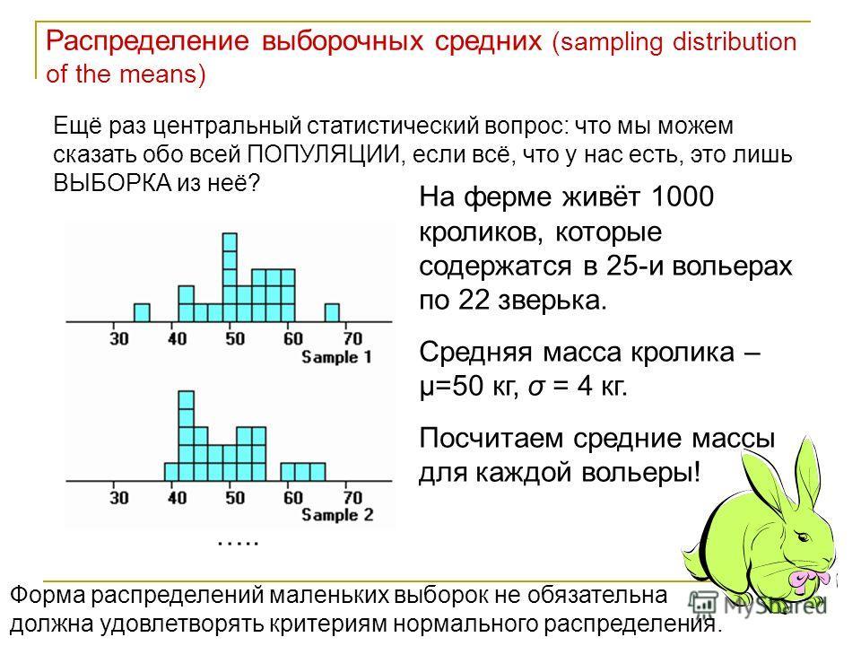 Распределение выборочных средних (sampling distribution of the means) Ещё раз центральный статистический вопрос: что мы можем сказать обо всей ПОПУЛЯЦИИ, если всё, что у нас есть, это лишь ВЫБОРКА из неё? На ферме живёт 1000 кроликов, которые содержа