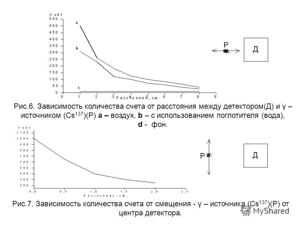 (Cs 137 )(Р) a – воздух,