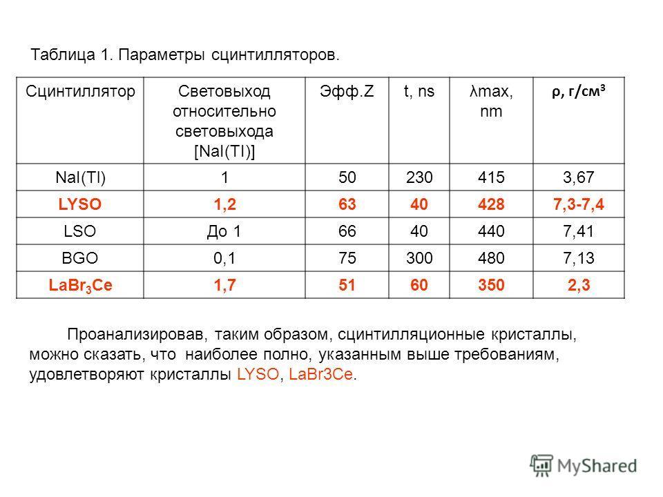 СцинтилляторСветовыход относительно световыхода [NaI(TI)] Эфф.Zt, nsλmax, nm ρ, г/см 3 NaI(Tl)1502304153,67 LYSO1,263404287,3-7,4 LSOДо 166404407,41 BGO0,1753004807,13 LaBr 3 Ce1,75160603502,3 Проанализировав, таким образом, сцинтилляционные кристалл
