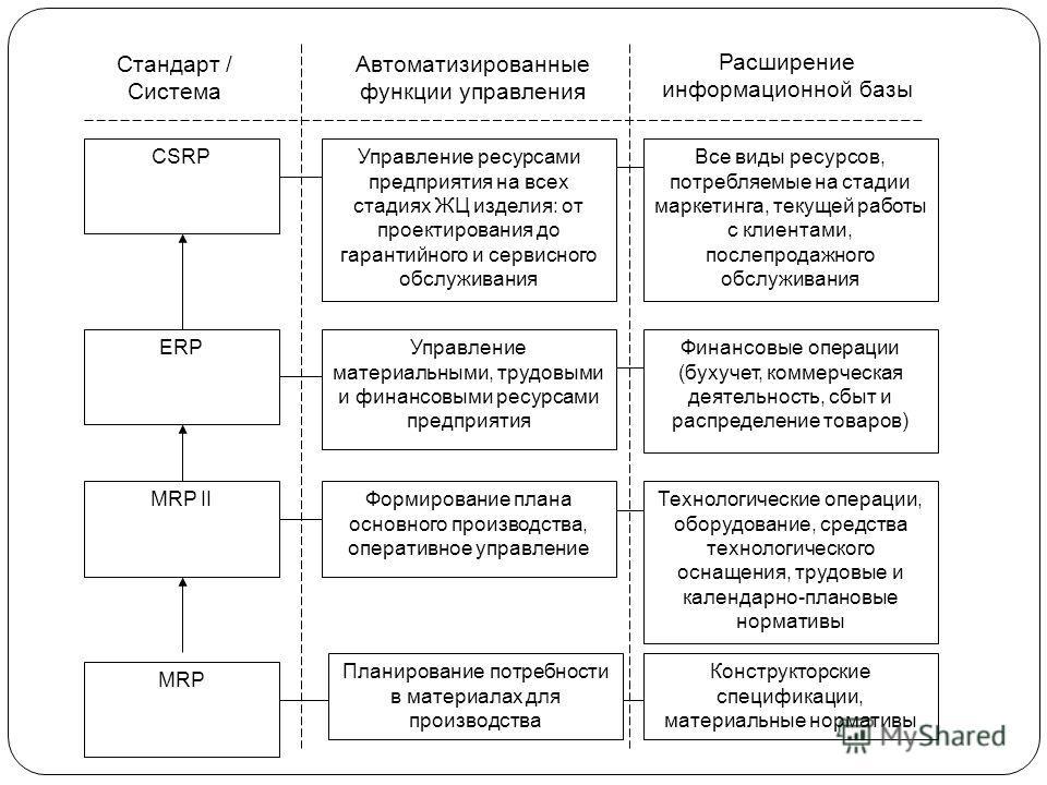 Стандарт / Система Автоматизированные функции управления Расширение информационной базы CSRP ERP MRP II MRP Управление ресурсами предприятия на всех стадиях ЖЦ изделия: от проектирования до гарантийного и сервисного обслуживания Управление материальн