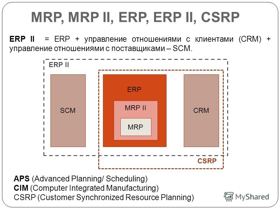 MRP, MRP II, ERP, ERP II, CSRP ERP II = ERP + управление отношениями с клиентами (CRM) + управление отношениями с поставщиками – SCM. APS (Advanced Planning/ Scheduling) CIM (Computer Integrated Manufacturing) CSRP (Customer Synchronized Resource Pla
