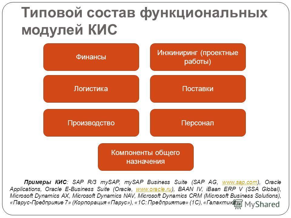 Типовой состав функциональных модулей КИС Финансы Логистика Инжиниринг (проектные работы) Поставки ПроизводствоПерсонал Компоненты общего назначения Примеры КИС: SAP R/3 mySAP, mySAP Business Suite (SAP AG, www.sap.com), Oracle Applications, Oracle E