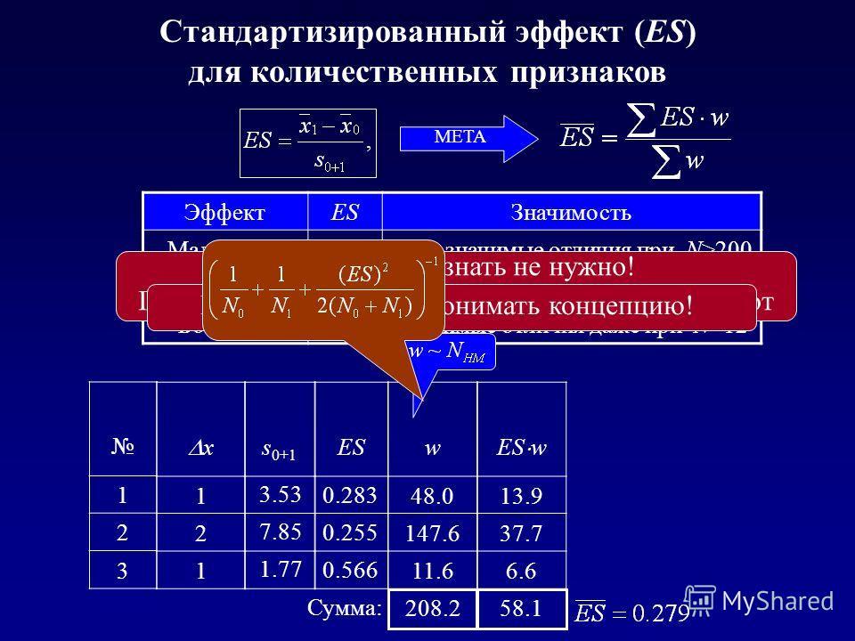 x 1 2 1 s 0+1 ES 3.53 7.85 1.77 0.283 0.255 0.566 1 2 3 w 48.0 147.6 11.6 ES w 13.9 37.7 6.6 208.258.1 Сумма: Стандартизированный эффект (ES) для количественных признаков META ЭффектESЗначимость Маленький0.2Едва значимые отличия при N>200 Средний0.5З