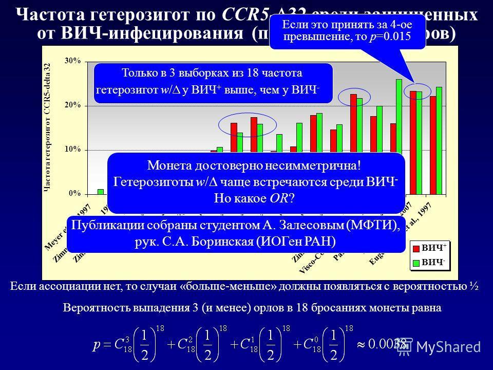 Частота гетерозигот по CCR5- 32 среди защищенных от ВИЧ-инфецирования (по данным 18 авторов) Если ассоциации нет, то случаи «больше-меньше» должны появляться с вероятностью ½ Только в 3 выборках из 18 частота гетерозигот w/ у ВИЧ + выше, чем у ВИЧ -