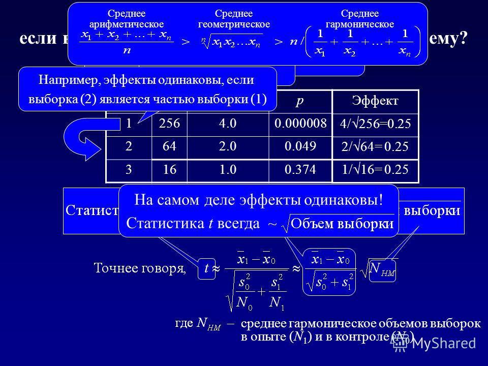 – среднее гармоническое объемов выборок в опыте (N 1 ) и в контроле (N 0 ) Эффект 4/ 256=0.25 2/ 64= 0.25 1/ 16= 0.25 ОпытNt-статистикар 12564.00.000008 2642.00.049 3161.00.374 Как сравнивать эффекты, если выборки существенно различаются по объему? Н