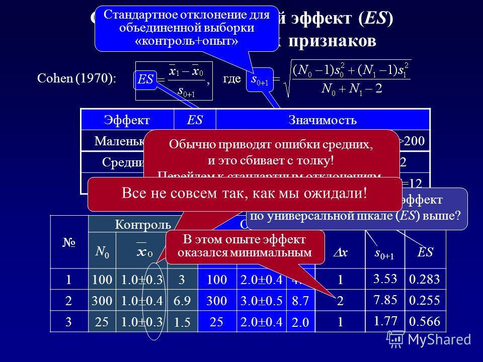 Стандартизированный эффект (ES) для количественных признаков Стандартное отклонение для объединенной выборки «контроль+опыт» ЭффектESЗначимость Маленький0.2Едва значимые отличия при N>200 Средний0.5Значимые отличия при N>32 Большой0.8Значимые отличия