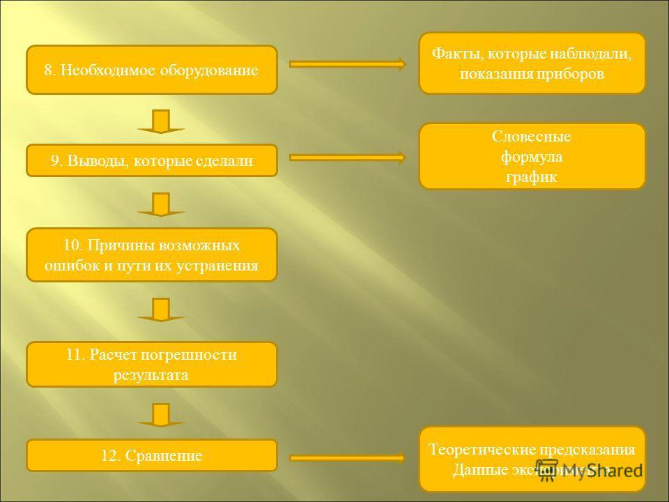 9. Выводы, которые сделали Словесные формула график 10. Причины возможных ошибок и пути их устранения 11. Расчет погрешности результата 12. Сравнение Словесные формула график Теоретические предсказания Данные эксперимента 8. Необходимое оборудование