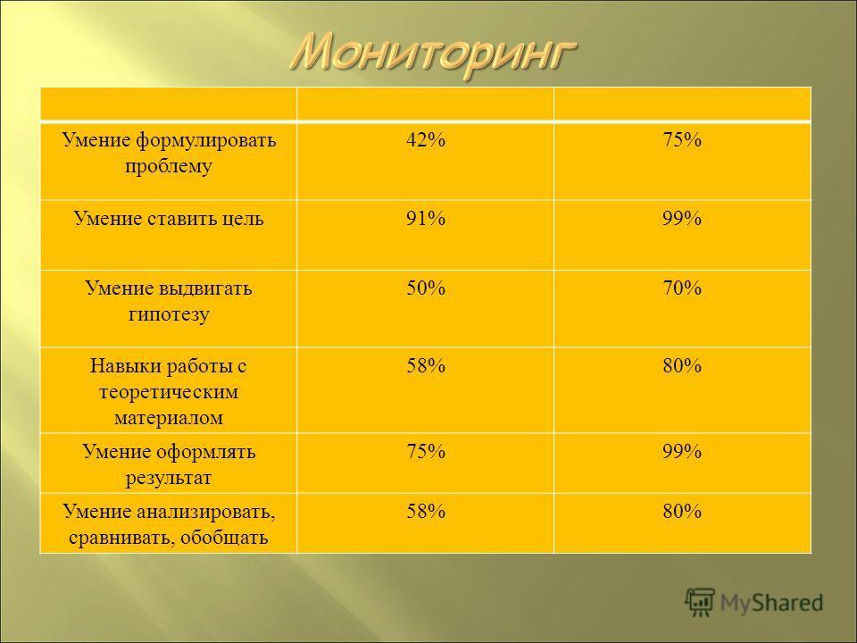 Умение формулировать проблему 42%75% Умение ставить цель91%99% Умение выдвигать гипотезу 50%70% Навыки работы с теоретическим материалом 58%80% Умение оформлять результат 75%99% Умение анализировать, сравнивать, обобщать 58%80%