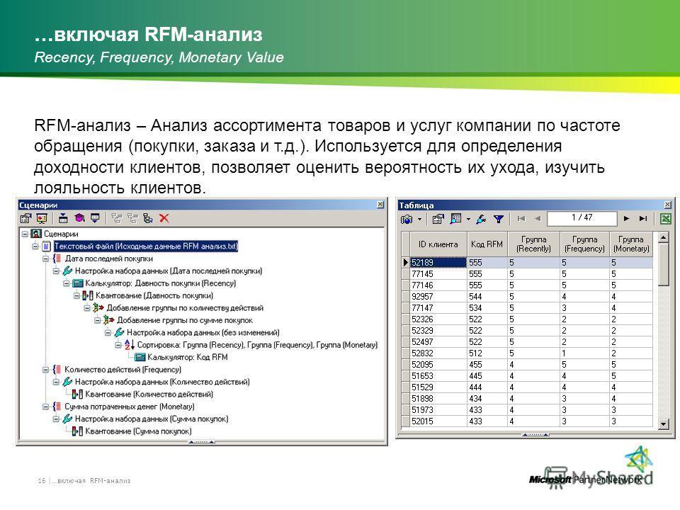 …включая RFM-анализ 16 | Recency, Frequency, Monetary Value RFM-анализ – Анализ ассортимента товаров и услуг компании по частоте обращения (покупки, заказа и т.д.). Используется для определения доходности клиентов, позволяет оценить вероятность их ух