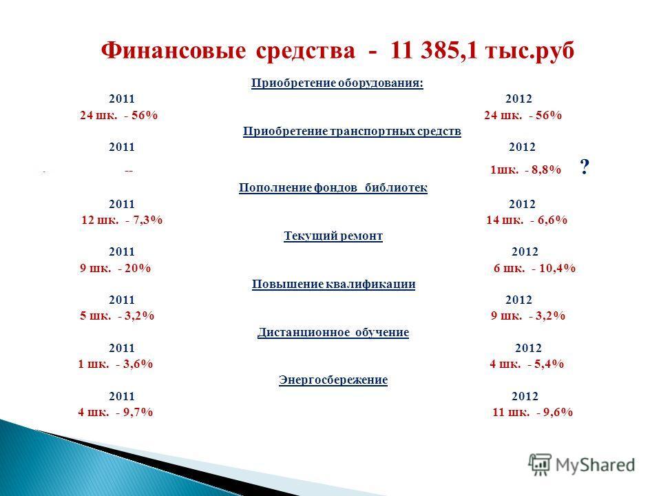 Финансовые средства - 11 385,1 тыс.руб Приобретение оборудования: 2011 2012 24 шк. - 56% Приобретение транспортных средств 2011 2012 - -- 1шк. - 8,8% ? Пополнение фондов библиотек 2011 2012 12 шк. - 7,3% 14 шк. - 6,6% Текущий ремонт 2011 2012 9 шк. -