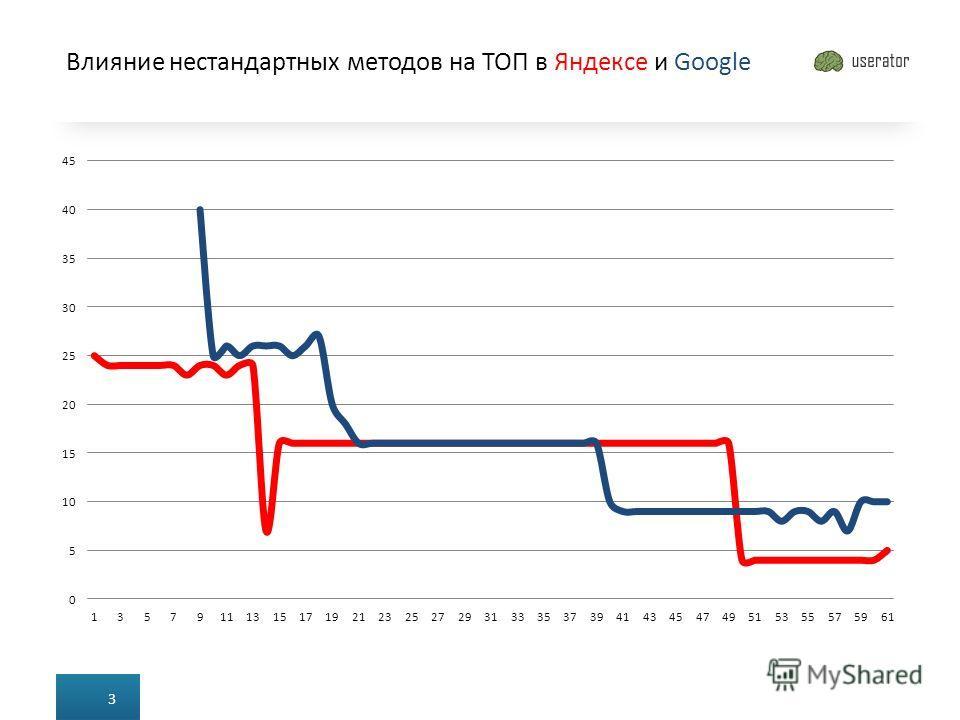 Влияние нестандартных методов на ТОП в Яндексе и Google 3