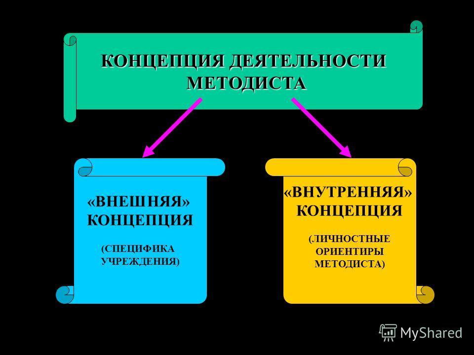 КОНЦЕПЦИЯ ДЕЯТЕЛЬНОСТИ МЕТОДИСТА «ВНЕШНЯЯ» КОНЦЕПЦИЯ (СПЕЦИФИКА УЧРЕЖДЕНИЯ) «ВНУТРЕННЯЯ» КОНЦЕПЦИЯ (ЛИЧНОСТНЫЕ ОРИЕНТИРЫ МЕТОДИСТА)