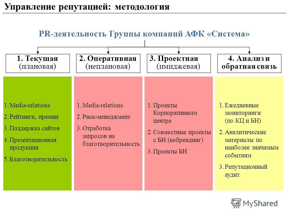Управление репутацией: методология PR-деятельность Группы компаний АФК «Система» 1.Media-relations 2.Рейтинги, премии 3.Поддержка сайтов 4.Презентационная продукция 5.Благотворительность 2. Оперативная (неплановая) 1. Текущая (плановая) 3. Проектная
