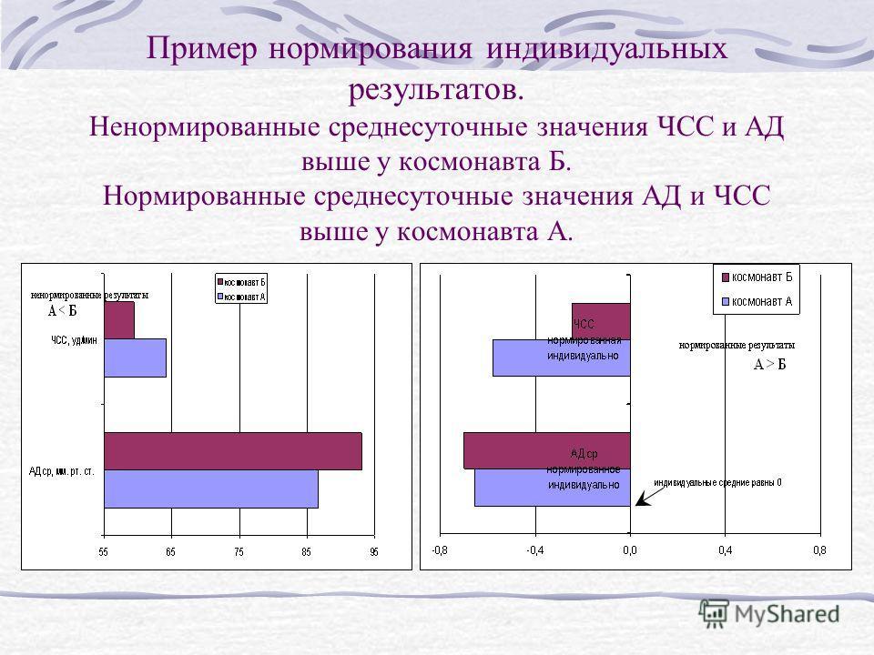 Пример нормирования индивидуальных результатов. Ненормированные среднесуточные значения ЧСС и АД выше у космонавта Б. Нормированные среднесуточные значения АД и ЧСС выше у космонавта А.