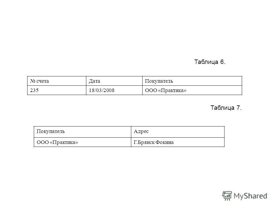 Таблица 6. счетаДатаПокупатель 23518/03/2008ООО «Практика» Таблица 7. ПокупательАдрес ООО «Практика»Г.Брянск Фокина