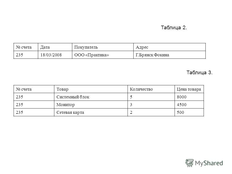 Таблица 2. счетаДатаПокупательАдрес 23518/03/2008ООО «Практика»Г.Брянск Фокина Таблица 3. счетаТоварКоличествоЦена товара 235Системный блок58000 235Монитор34500 235Сетевая карта2500