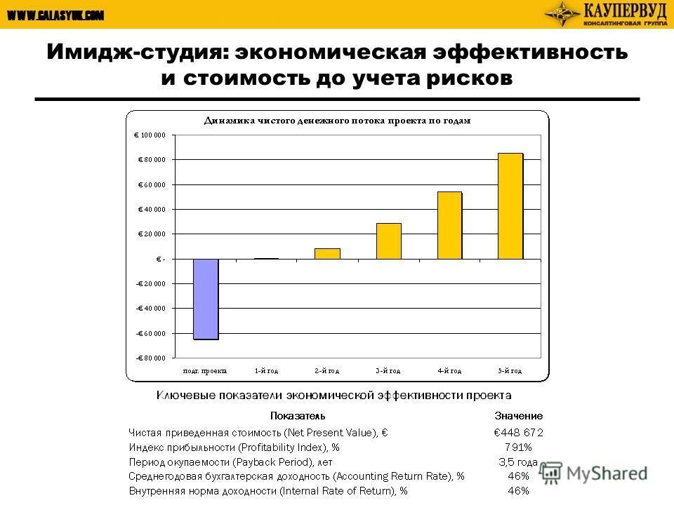 WWW.GALASYUK.COM Имидж-студия: экономическая эффективность и стоимость до учета рисков