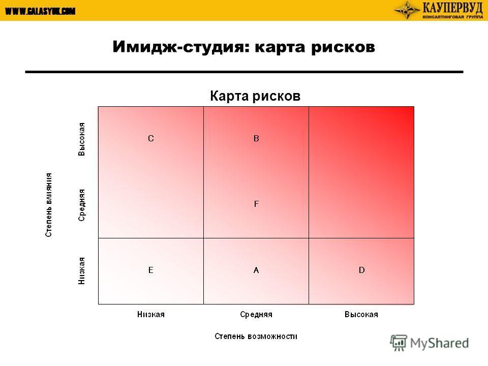 WWW.GALASYUK.COM Имидж-студия: карта рисков Карта рисков