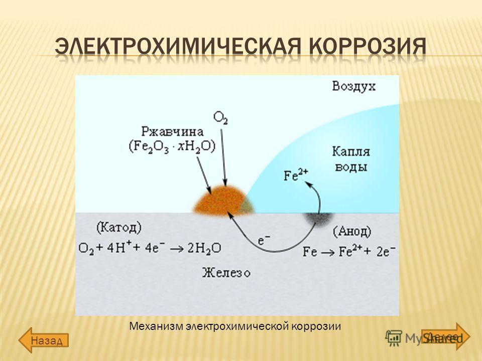 Механизм электрохимической коррозии Далее Назад