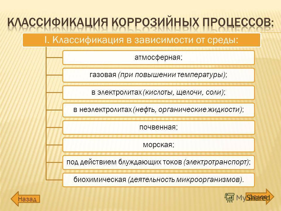 Назад Далее I. Классификация в зависимости от среды: атмосферная;газовая (при повышении температуры);в электролитах (кислоты, щелочи, соли);в неэлектролитах (нефть, органические жидкости);почвенная;морская;под действием блуждающих токов (электротранс