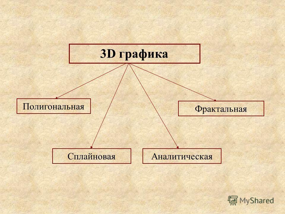 3D графика Полигональная Фрактальная СплайноваяАналитическая