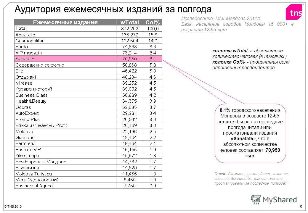 © TNS 2010 5 Аудитория ежемесячных изданий за полгода Quest: Скажите, пожалуйста, какие из изданий Вы хотя бы раз читали или просматривали за последние полгода? 8,1% городского населения Молдовы в возрасте 12-65 лет хотя бы раз за последние полгода ч