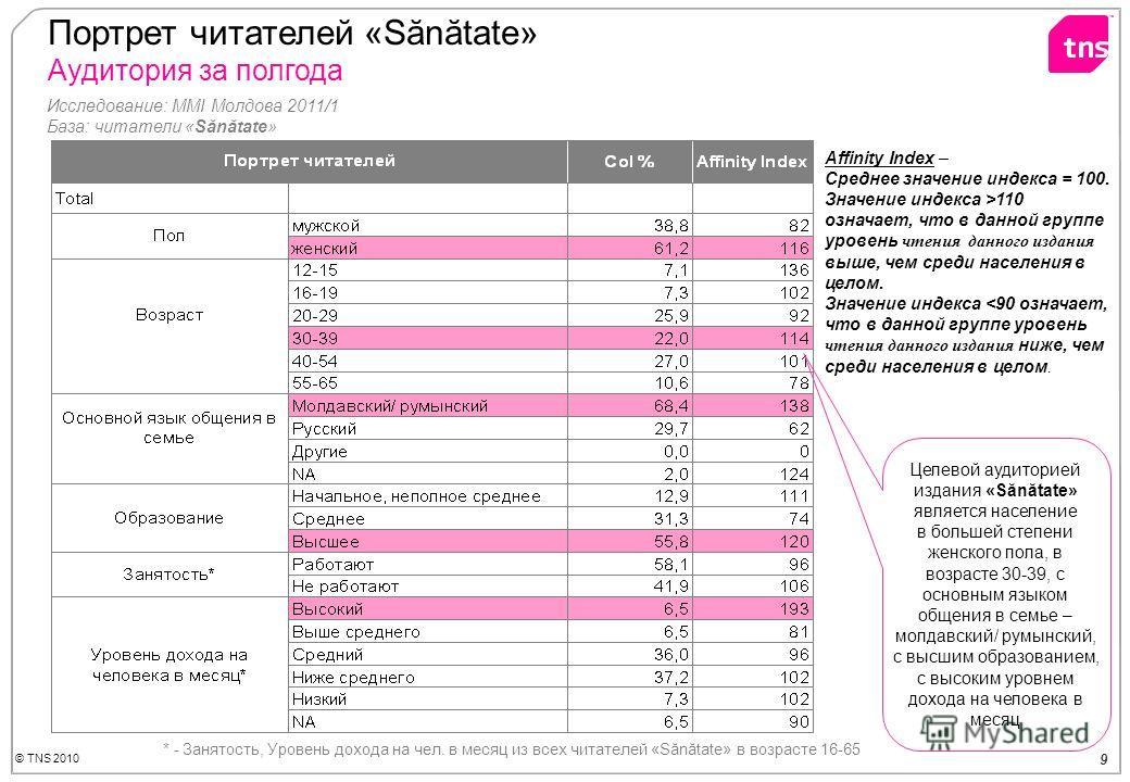 © TNS 2010 9 Портрет читателей «Sănătate» Аудитория за полгода Affinity Index – Среднее значение индекса = 100. Значение индекса >110 означает, что в данной группе уровень чтения данного издания выше, чем среди населения в целом. Значение индекса