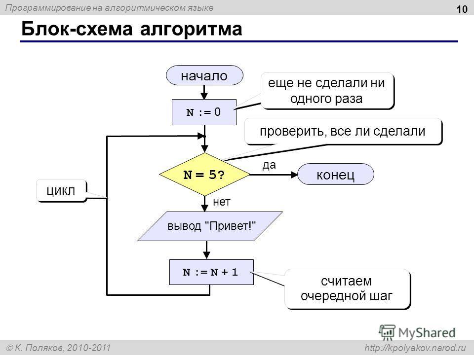 Программирование на алгоритмическом языке К. Поляков, 2010-2011 http://kpolyakov.narod.ru Блок-схема алгоритма 10 начало конец да нет N = 5?N = 5? N := 0 N := N + 1 еще не сделали ни одного раза проверить, все ли сделали считаем очередной шаг вывод