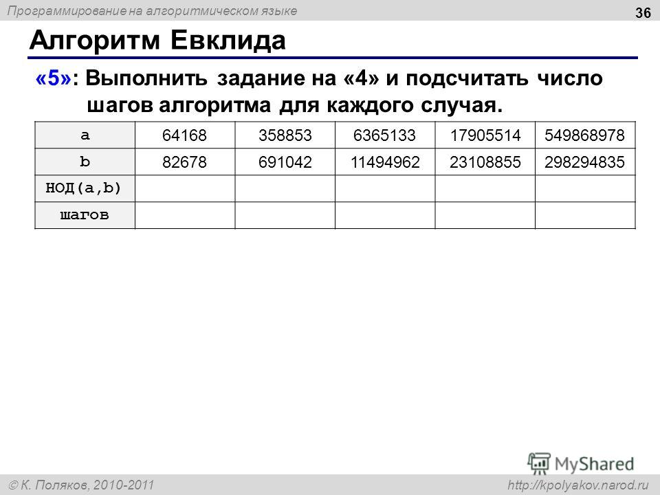 Программирование на алгоритмическом языке К. Поляков, 2010-2011 http://kpolyakov.narod.ru Алгоритм Евклида 36 «5»: Выполнить задание на «4» и подсчитать число шагов алгоритма для каждого случая. a 64168358853636513317905514549868978 b 826786910421149