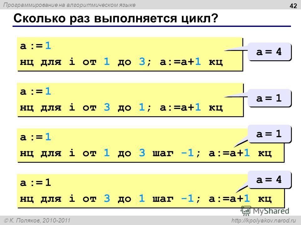 Программирование на алгоритмическом языке К. Поляков, 2010-2011 http://kpolyakov.narod.ru Сколько раз выполняется цикл? 42 a := 1 нц для i от 1 до 3; a:=a+1 кц a := 1 нц для i от 1 до 3; a:=a+1 кц a = 4a = 4 a = 4a = 4 a := 1 нц для i от 3 до 1; a:=a