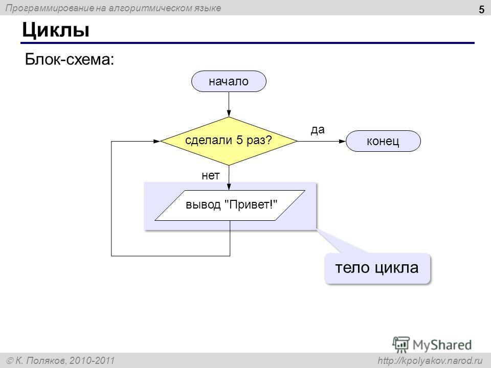 Программирование на алгоритмическом языке К. Поляков, 2010-2011 http://kpolyakov.narod.ru Циклы 5 начало конец Блок-схема: да нет тело цикла сделали 5 раз? вывод Привет!