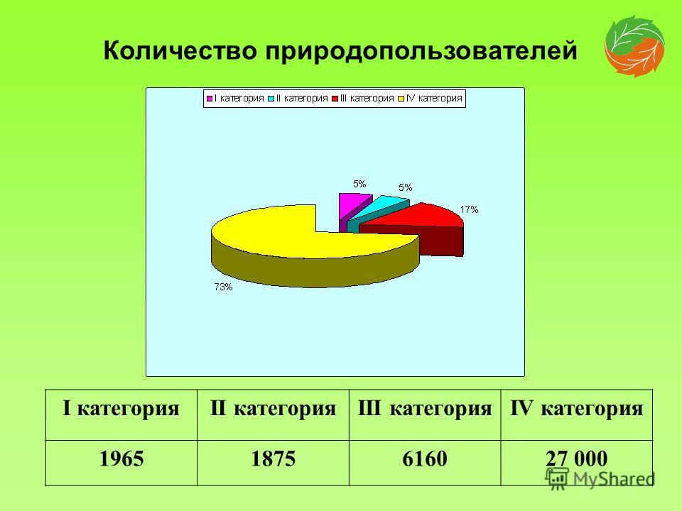 I категорияII категорияIII категорияIV категория 19651875616027 000 Количество природопользователей