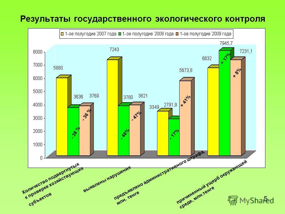 Результаты государственного экологического контроля Количество подвергнутых к проверке хозяйствующих субъектов выявлены нарушения предъявлено административного штрафа, млн. тенге причиненный ущерб окружающей среде, млн.тенге 5 - 38 % - 36 % - 48% - 4